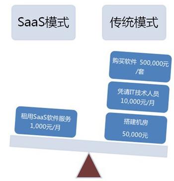 企业如何在C S架构与SAAS模式管理软件之间做选择