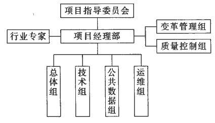 项目组织结构图