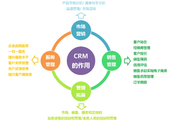 企业crm系统实施方案的8大步骤